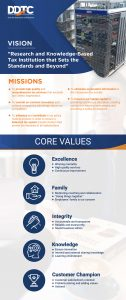 Vision, Missions & Core Values