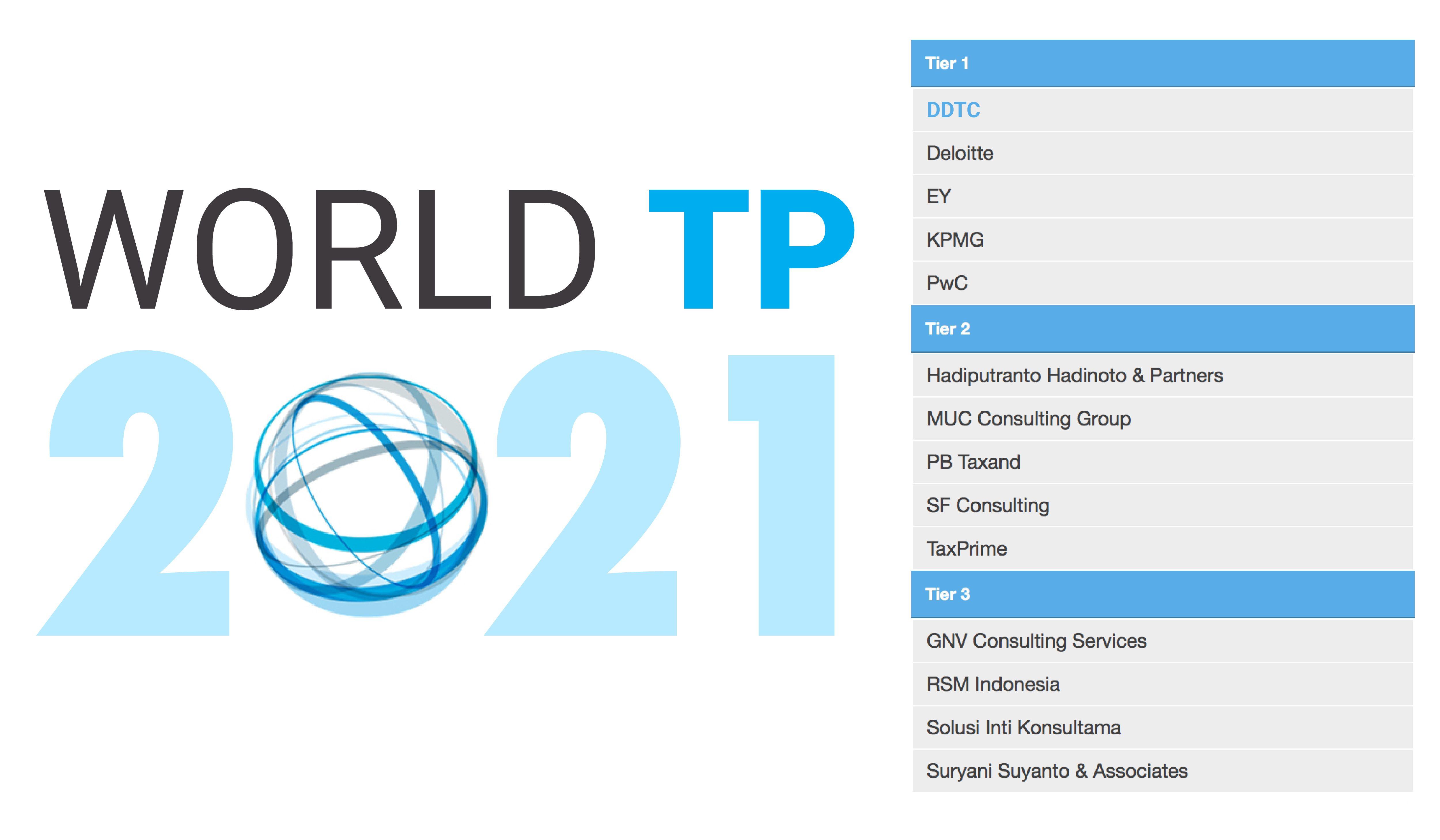 Rankings (World TP 2021)